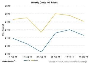 uploads/2015/09/weekly-crude-oil-prices21.jpg