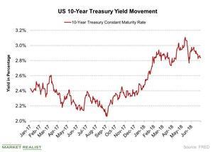uploads/2018/07/US-10-Year-Treasury-Yield-Movement-2018-07-06-1.jpg