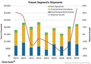 uploads/2016/11/Potash-Segments-Shipments-2016-11-02-1.jpg