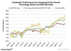 uploads///Facebooks Performance As Compared to the Overall Technology Sector and SP  Index