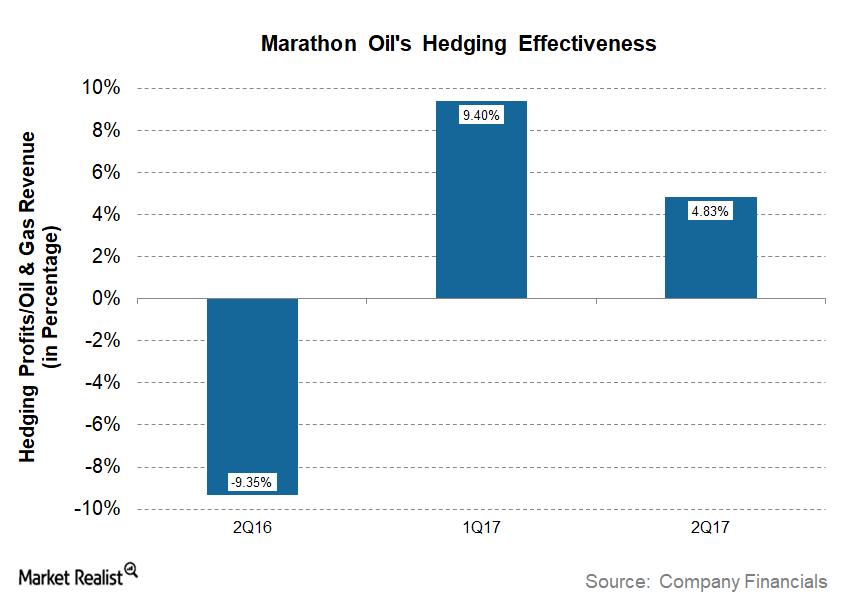 uploads///MRO Q Hedging Effectiveness