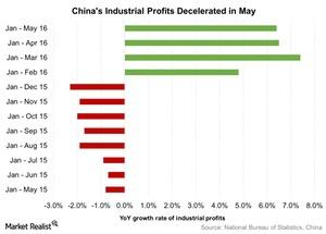 uploads///Chinas Industrial Profits Decelerated in May