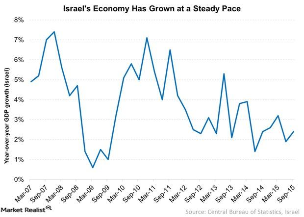 uploads///Israels Economy Has Grown at a Steady Pace