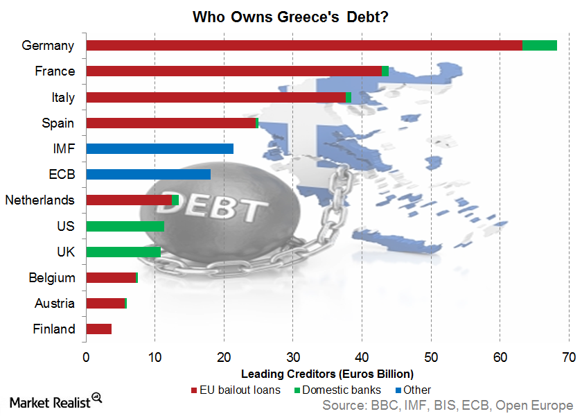 uploads///who owns greek debt