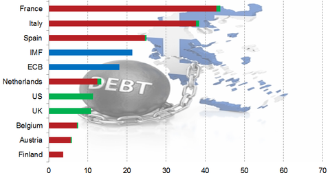uploads/2015/07/who-owns-greek-debt1.png