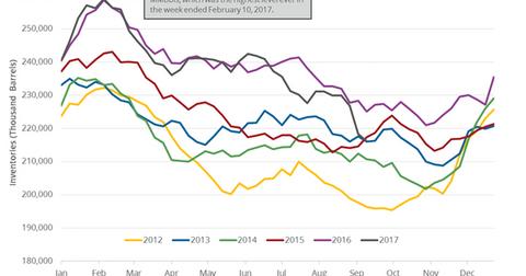 uploads/2017/09/gasoline-inventories-1.png