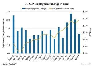 uploads/2017/05/US-ADP-Employment-Change-in-April-2017-05-11-1.jpg