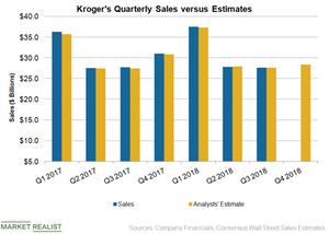 uploads/2019/03/KR-Sales-Q418-1.png