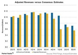 uploads///adjusted revenues vs estimates