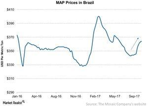 uploads/2017/10/MAP-Prices-in-Brazil-2017-10-14-1.jpg