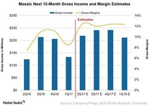 uploads/2017/07/Mosaic-Next-12-Month-Gross-Income-and-Margin-Estimates-2017-07-20-1.jpg
