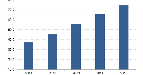 uploads/2017/01/Alphabets-Annual-Revenue-1.png
