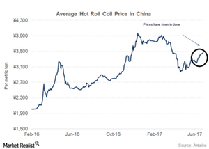 uploads/2017/06/China-steel-prices-1.png
