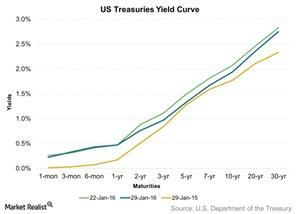 uploads/2016/02/US-Treasuries-Yield-Curve-2016-02-011.jpg