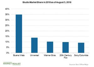 uploads/2018/08/studio-market-share-box-office-mojo-1-1.png