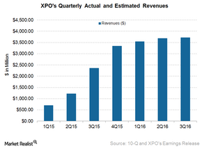 uploads/2016/11/XPO-Revenues-1.png