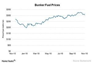 uploads/2016/11/Bunker-fuel-prices-4-1.jpg