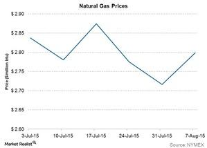 uploads/2015/08/natural-gas-prices21.jpg