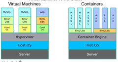 uploads///vm vs containers