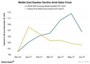 uploads/2017/06/Middle-East-Equities-Decline-Amid-Qatar-Crisis-2017-06-21-1.jpg