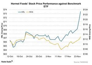 uploads/2015/11/Hormel-Foods-Stock-Price-Performance-against-Benchmark-ETF-2015-11-261.jpg