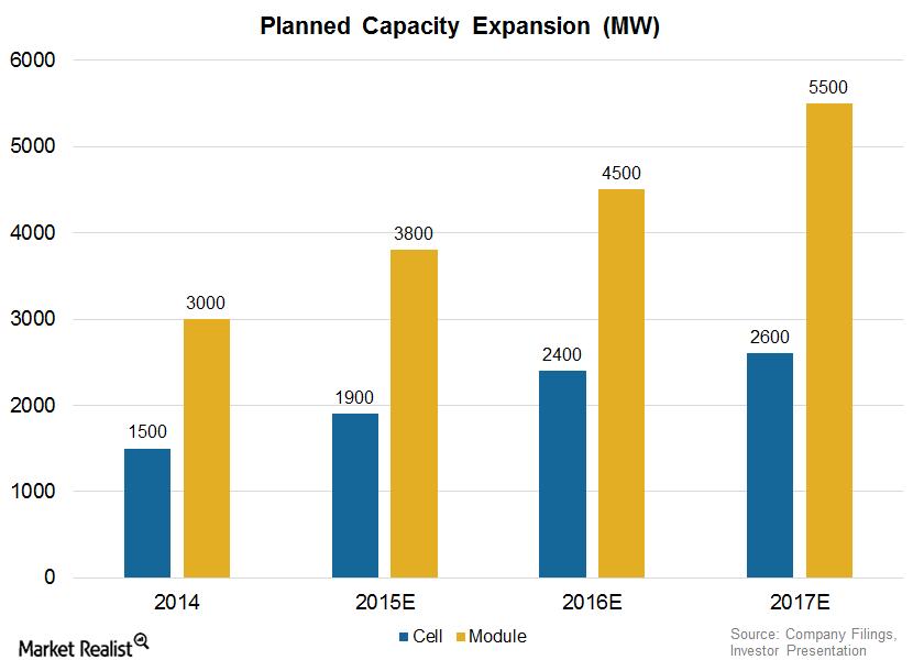 uploads///CSIQ Capacity Expansion