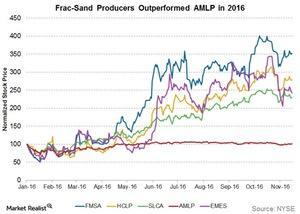 uploads///frac sand producers outperformed amlp in