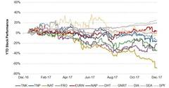 uploads///Crude Tanker Stock Perf