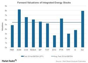 uploads///Peer Valuations