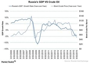 uploads///Russias GDP VS Crude Oil