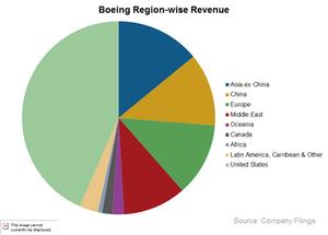 uploads/2015/02/BA-region-wise-revenue1.png
