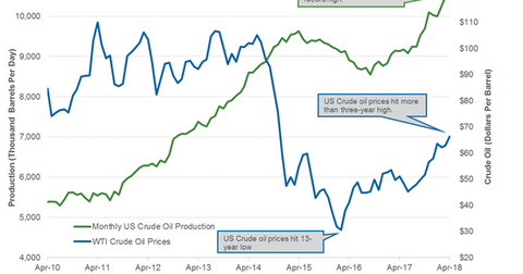 uploads/2018/07/us-crude-oil-production-monthly-1.png