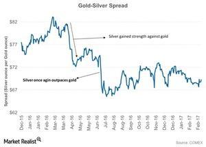 uploads///Gold Silver Spread