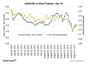 uploads/2015/09/Silver-AUD-Sep-81.png
