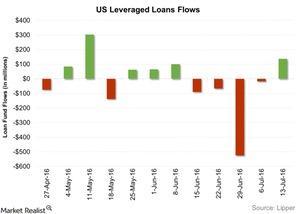 uploads/2016/07/US-Leveraged-Loans-Flows-2016-07-20-1.jpg