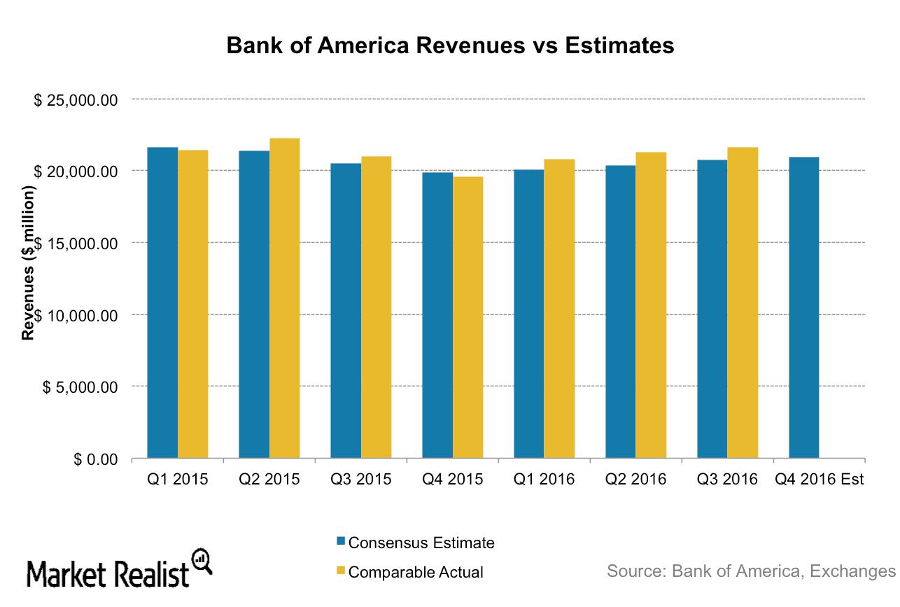 uploads///bac revenue estimates