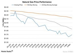 uploads/2016/03/Natural-Gas-Price-Performance-2016-03-081.jpg