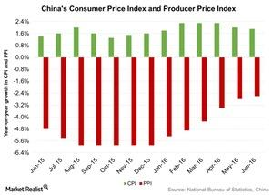 uploads/2016/07/Chinas-Consumer-Price-Index-and-Producer-Price-Index-2016-07-17-1.jpg