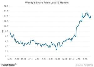 uploads/2015/03/Wendys-Share-Price-Last-12-Months-2015-03-201.jpg