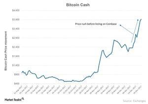 uploads///Bitcoin Cash