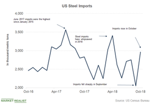 uploads/2019/01/US-Steel-imports-1.png