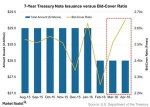 uploads/2016/05/7-Year-Treasury-Note-Issuance-versus-Bid-Cover-Ratio-2016-05-021.jpg