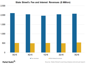 uploads/2016/12/Fee-and-interest-revenue-1.png