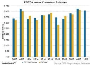 uploads/2016/04/ebitda-vs-consensus-estimates31.jpg