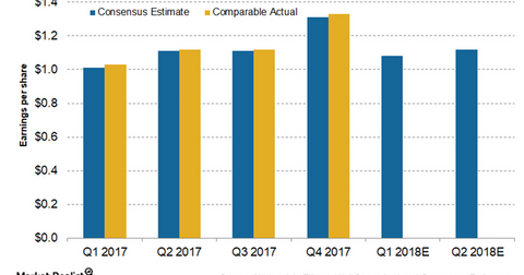 uploads/2017/08/eps-estimates-2-1.png