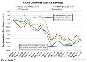 uploads/2016/08/Crude-Oil-Driving-Russias-Earnings-2016-08-14-1.jpg