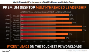 uploads///A_AMD_Semiconductors_Ryzen versus Core performance