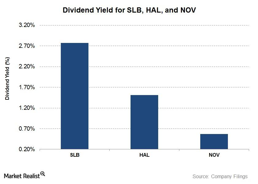 uploads///Dividend Yield