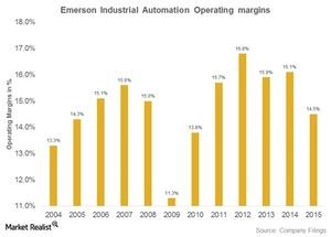 uploads///emerson industrial automation operating margins