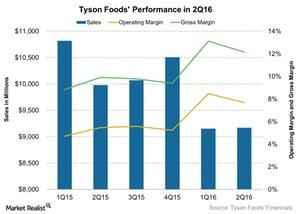 uploads///Tyson Foods Performance in Q